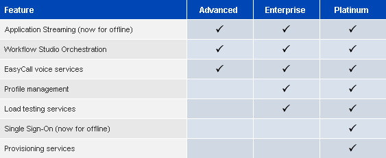 XenApp Feature PAck matrix