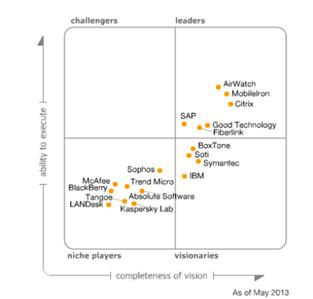 Gartner Magic Quadrant for Mobile Device Management Software 2013